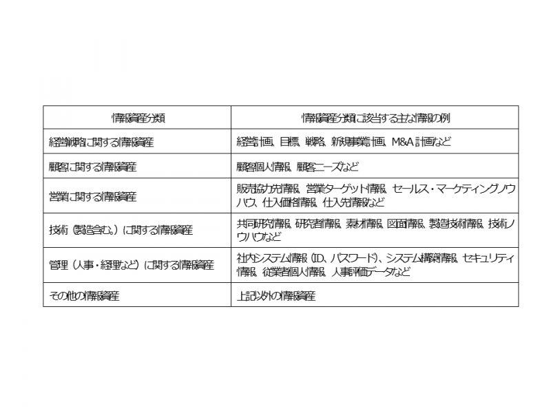 営業秘密の保護~法律で守られる営業秘密とは?~|新聞掲載記事|日本弁理士会東海支部